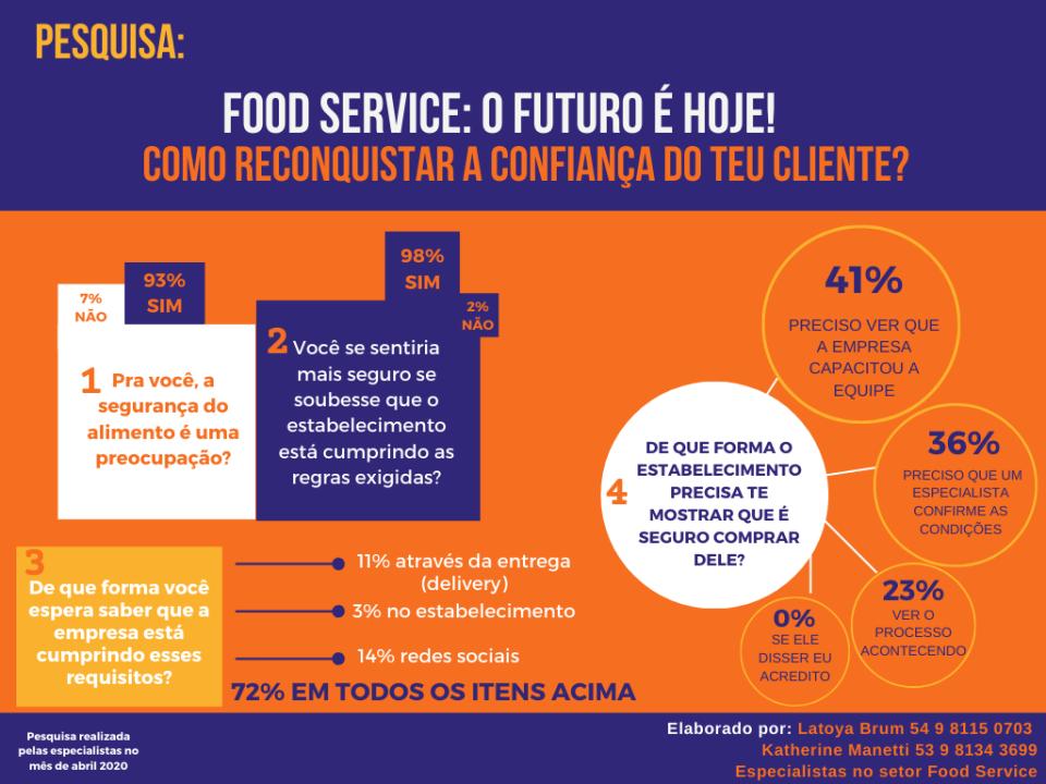 FOOD SERVICE: O futuro é hoje! Como reconquistar a confiança do teu cliente?